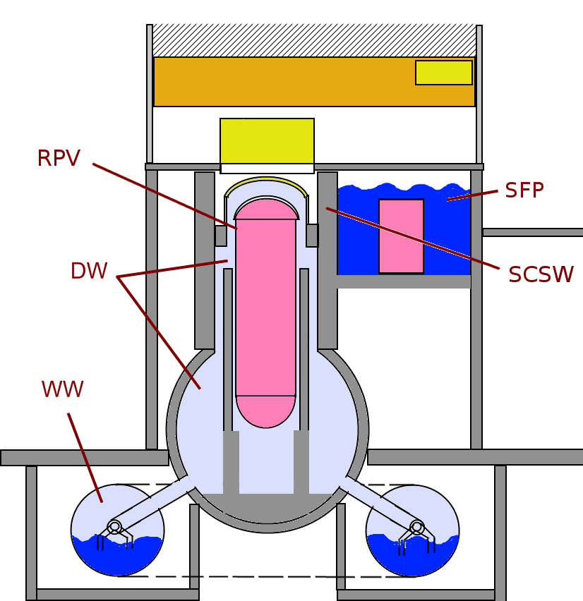 reactor data