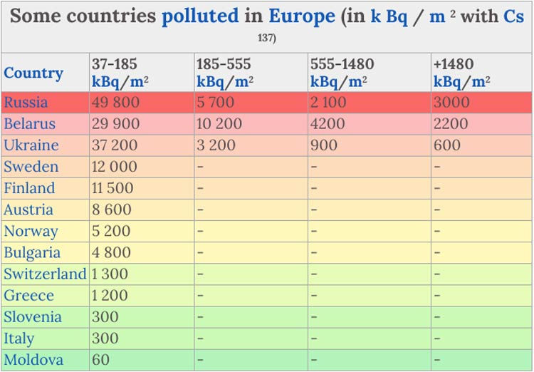 countries polluted by chernobyl disaster